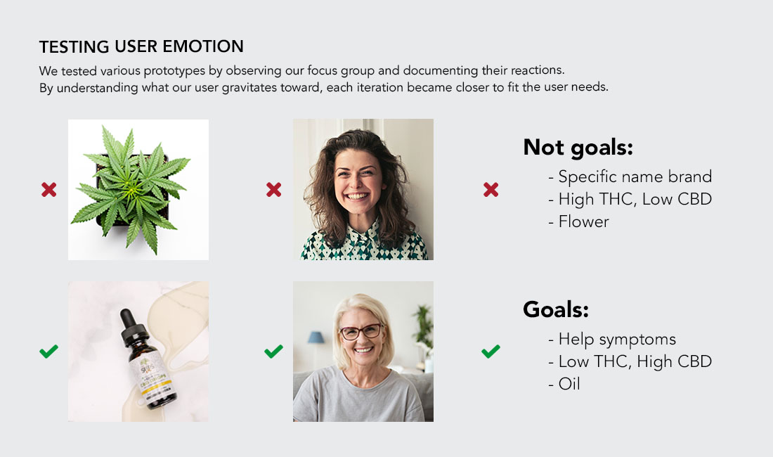strainshoppe testing emotion reactions
